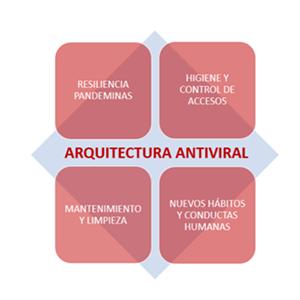 Arquitectura Antiviral